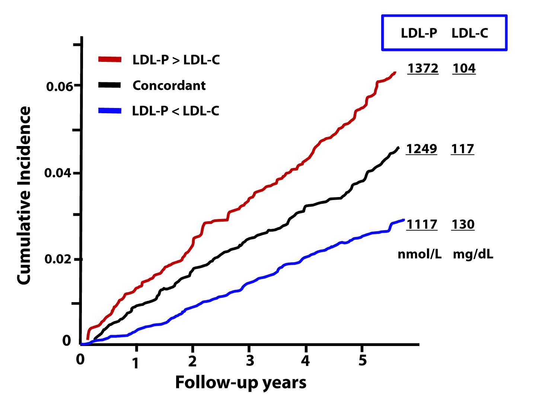 Microsoft PowerPoint - MESA LDLp vs LDLc J Clin Lip2011.pptx