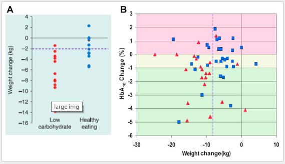 gráfico perda de peso low-carb