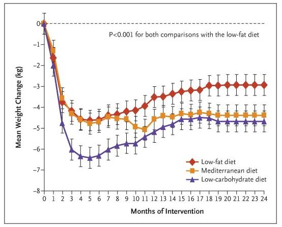 low-carb vs mediterranea